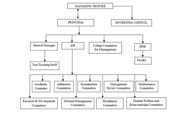organisational-chart